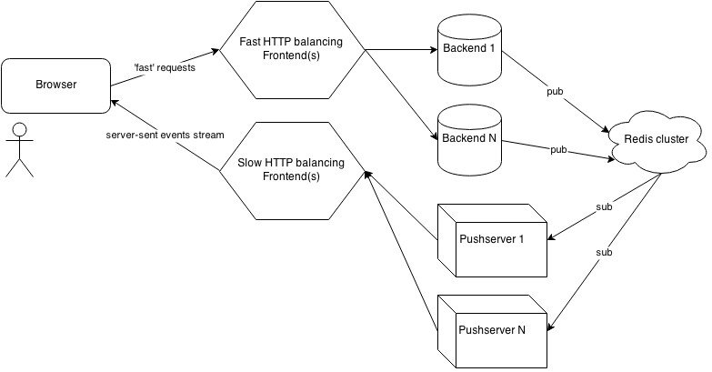 pushserver use-case possible deployment schema
